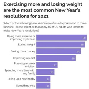 Exercising more, loosing weight & saving money are the top-3 new years resolutions for 2021.  Just saying. X3   #x3bar #træning #2021 #fitness  #VR #workout #workfromhome #workoutmotivation #fitnessmotivation  #strong #workoutathome #workouts
